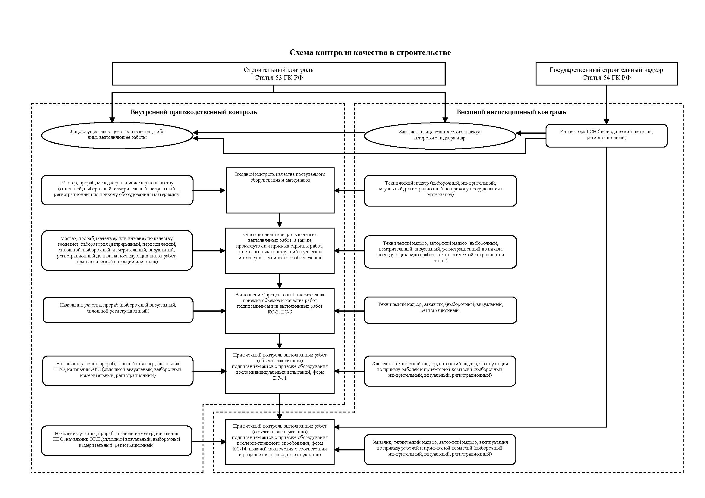 схема контроля качества